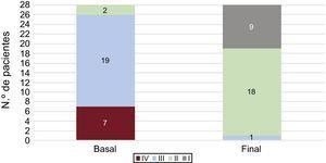 Clase funcional de la Organización Mundial de la Salud de los 28 pacientes con al menos 3 procedimientos: basal y tras 3 o más procedimientos.