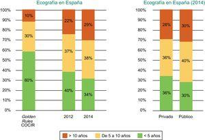 Antigüedad de los equipos de ecocardiografía instalados en España según el año (2012 frente a 2014) y según centros públicos o privados. COCIR: European Coordination Committee of the Radiological, Electromedical and Healthcare IT Industry. Reproducido con permiso de Federación Española de Empresas de Tecnología Sanitaria (Fenin)2.