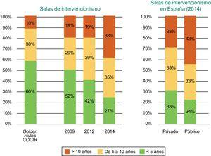 Antigüedad de los equipos de intervencionismo cardiaco instalados en España según el año (2009, 2012 y 2014) y según centros públicos o privados. COCIR: European Coordination Committee of the Radiological, Electromedical and Healthcare IT Industry. Reproducido con permiso de Federación Española de Empresas de Tecnología Sanitaria (Fenin)2.