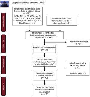 Diagrama de flujo de la revisión sistemática y el metanálisis. WOS: Web of Science.