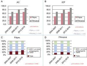 A y B: tendencia en la remisión a AC e ICP en función del momento de aparición de la fibrilación auricular. C y D: tendencias en la prescripción de tratamiento triple (ACO + TAPD) o ACO + cualquier antiagregante plaquetario (ACO + un único agente antiagregante plaquetario, ya sea ácido acetilsalicílico o cualquier inhibidor del P2Y12) al alta según el momento de inicio de la FA. AC: angiografía coronaria; ACO: anticoagulante oral; FA: fibrilación auricular; FAnueva: FA de nueva aparición; FApre: FA preexistente; ICP: intervención coronaria percutánea; TAPD: tratamiento antiagregante plaquetario doble.
