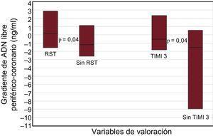 Comparación del gradiente de ADN libre en valores absolutos (ng/ml) entre los pacientes con y sin RST y entre los pacientes con y sin flujo TIMI 3 al final de la intervención coronaria percutánea primaria. Los recuadros representan los intervalos intercuartílicos y la línea horizontal de cada recuadro, la mediana. RST: resolución del segmento ST; TIMI: Thrombolysis In Myocardial Infarction. RST, 0,87 [–1,55 a 2,87] ng/ml; Sin RST, –0,89 [–257 a 1,12] ng/ml; TIMI 3, –0,38 [–1,80 a 2,32] ng/ml; ausencia de TIMI 3, –1,08 [–8,94 a 0,57] ng/ml.