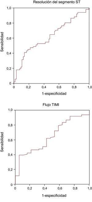 Curvas de características operativas del receptor del gradiente de ADN libre periférico-coronario para la resolución del segmento ST (arriba, estadístico C = 0,63) y del flujo TIMI 3 (abajo, estadístico C = 0,65) al final de la intervención. TIMI: Thrombolysis In Myocardial Infarction.