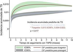 Incidencia acumulada de TS estimada según el tipo de antiagregante, tras ajuste por edad, antecedente de infarto de miocardio, presentación como infarto de miocardio con elevación del segmento ST, fracción de eyección del ventrículo izquierdo < 40% y creatinina sérica. CIF: curva de la función de la incidencia acumulada; IC95%: intervalo de confianza del 95%; TAPD: tratamiento antiagregante plaquetario doble; TS: trombosis del stent.