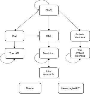 Estructura gráfica del modelo. AIT: accidente isquémico transitorio; FANV: fibrilación auricular no valvular; IAM: infarto agudo de miocardio.