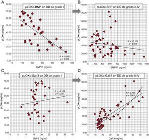 Evaluación fisiopatológica de la pLOXc dentro de cada subgrupo de DD (análisis multivariable de algunos valores de biomarcadores seleccionados en pacientes con DD de grado I en comparación con los pacientes de grados II a IV). A y B: correlaciones entre la pLOXc y el BNP; C y D: correlaciones entre la pLOXc y la galectina-3; se muestra también la tendencia exponencial en los grados II a IV (línea a trazos). BNP: péptido natriurético cerebral; DD: disfunción diastólica; Gal-3: galectina-3; pLOXc: prolisil-oxidasa circulante.