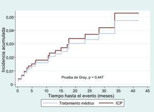 Curva de función de la incidencia acumulada del evento combinado en la muestra, ajustada por puntuación de propensión. ICP: intervención coronaria percutánea.