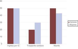 Eventos en el seguimiento de pacientes con enfermedad de Danon, diferenciación por sexos. IC: insuficiencia cardiaca.