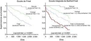 Estratificación del riesgo según la fragilidad por la escala de Fried (a la izquierda) y conforme a la escala integrada de Barthel-Fried (a la derecha).