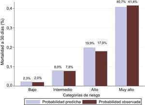 Evaluación de la bondad de ajuste de la escala MEESSI en los nuevos pacientes incluidos en el presente estudio tras comparar las mortalidades a 30 días observadas y predichas. La prueba de Hosmer-Lemeshow (p=0,745) indica que la mortalidad a 30 días estimada por la escala MEESSI no se desvía de manera significativa de los datos observados.
