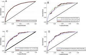 Curvas de características operativas del receptor para la escala MEESSI aplicadas a toda la cohorte (A), y para los subgrupos de pacientes procedentes de hospitales universitarios y comunitarios (B), SUH con niveles de actividad alto, medio y bajo (C), y de los SUH que participaron y que no participaron en la derivación original de la escala MEESSI (D). Las curvas de características operativas del receptor se obtuvieron con el modelo completo MEESSI e incluyeron a todos los pacientes (aquellos con todos los datos reales completos y aquellos en los que había sido necesaria cierta imputación porque faltaban datos). SUH: servicios de urgencias hospitalarios.