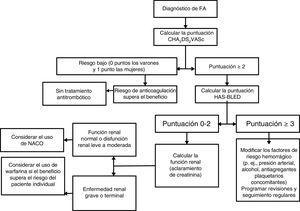 Algoritmo de tratamiento de la fibrilación auricular. Cuando se usa warfarina, debe tenerse como objetivo un tiempo de permanencia en el rango terapéutico ≥70%. FA:fibrilación auricular; NACO: nuevos anticoagulantes orales no antagonistas de la vitamina K.