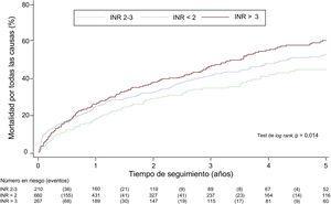 Curvas de Kaplan-Meier para la mortalidad por todas las causas en función de las categorías de INR. INR: razón internacional normalizada.