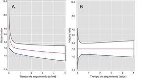 Estimaciones del riesgo de mortalidad por todas las causas en función del tiempo. A: INR < 2 frente a 2–3. B: INR > 3 frente a 2–3. INR: razón internacional normalizada.