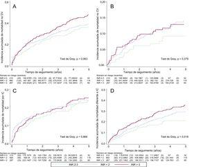 Incidencia acumulada. A: mortalidad de causa CV. B: mortalidad de causa no CV. C: mortalidad por IC. D: mortalidad no atribuible a IC. CV: cardiovascular; IC: insuficiencia cardiaca; INR: razón internacional normalizada.