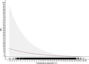 Riesgo relativo acumulado (0-14 días) de los ingresos diarios por infarto agudo de miocardio en Cantabria en respuesta a la temperatura aparente. RR: riesgo relativo. En sombreado se representa el intervalo de confianza del 95%.