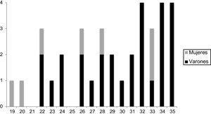 Sexo y edad de presentación de la MSC por DAT en personas de 1-35 años (n=35). DAT: disección de aorta torácica; MSC: muerte súbita cardiaca.