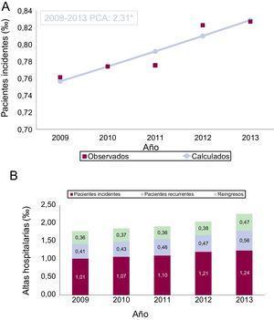 A: tasas estandarizadas de pacientes incidentes con una primera hospitalización por insuficiencia cardiaca (/1.000 habitantes). B: tasas brutas de hospitalizaciones por IC debidas al primer ingreso de pacientes incidentes y recurrentes, y los reingresos de ambos grupos (/1.000 habitantes). PCA: porcentaje de cambio anual (regresión de joinpoint). *Estadísticamente significativo (p <0,05).