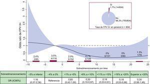 Incidencia y riesgo de FPV II+según el sobredimensionamiento de la prótesis. Tasa bruta de FPV II+(%, n/N) por categorías de sobredimensionamiento de la prótesis en porcentaje. OR con su IC95% (área en rojo) de FPV II+según el sobredimensionamiento de la prótesis en porcentaje. FPV: fuga paravalvular; IC95%: intervalo de confianza del 95%; OR: odds ratio. Esta figura se muestra a todo color solo en la versión electrónica del artículo.