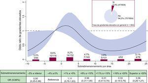 Incidencia y riesgo de gradientes elevados (≥ 20mmHg) según el sobredimensionamiento de la prótesis. Tasa bruta de gradientes elevados (%, n/N) por categorías de sobredimensionamiento de la prótesis en porcentaje. OR con su IC95% (área en rojo) de gradientes elevados según el sobredimensionamiento de la prótesis en porcentaje. IC95%: intervalo de confianza del 95%; OR: odds ratio. Esta figura se muestra a todo color solo en la versión electrónica del artículo.