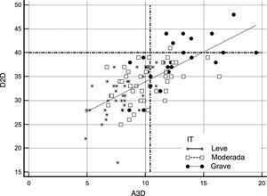 Comparación de los puntos de corte absolutos del D2D y A3D en la selección de candidatos a la cirugía de la VT conforme al umbral recomendado en las guías de ≥40mm frente al ≥10,4cm2. Se muestra la cohorte completa según la gravedad de la IT en 3categorías (grave: puntos negros; moderada: cuadrados blancos; leve: estrellas). Las líneas discontinuas representan los puntos de corte absolutos que establecen las guías (ejeY: D2D) y los propuestos en el presente trabajo (ejeX: A3D). Siguiendo los criterios de cuantificación bidimensional, la mayoría de los pacientes quedarían excluidos de la cirugía de VT. A3D:área tridimensional; D2D:diámetro bidimensional; IT:insuficiencia tricuspídea; VT:válvula tricúspide.