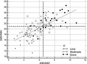Comparación de los puntos de corte del D2D y el A3D (ajustados por el ASC) en la selección de candidatos a cirugía de la VT conforme al umbral recomendado en las guías ≥21mm/m2 frente al ≥6,5cm2/m2. Se muestra la cohorte completa según la gravedad de la IT en 3categorías (grave: puntos negros; moderada: cuadrados blancos; leve: estrellas). Las líneas discontinuas representan los puntos de corte absolutos que establecen las guías (ejeY: D2D/ASC) y los propuestos en el presente trabajo (ejeX: A3D/ASC). La reclasificación se hace patente en los casos de IT leve. A3D:área tridimensional; ASC:área de superficie corporal; D2D:diámetro bidimensional; IT:insuficiencia tricuspídea; VT:válvula tricúspide.