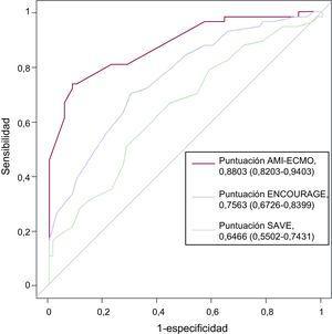 Curvas de las características operativas del receptor de las puntuaciones AMI-ECMO, ENCOURAGE y SAVE para predecir la mortalidad hospitalaria. Entre los modelos, la puntuación AMI-ECMO mostró el valor estadístico C más alto. ECMO: oxigenador extracorpóreo de membrana; IAM: infarto agudo de miocardio.