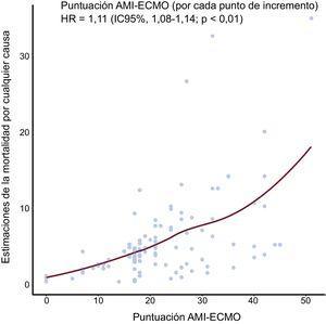 Estimación de la mortalidad por cualquier causa según la puntuación AMI-ECMO. La curva de regresión local representa la correlación entre la probabilidad de muerte por cualquier causa, que se calculó utilizando un modelo de regresión de riesgos proporcionales de Cox y la puntuación AMI-ECMO. La puntuación AMI-ECMO se correlaciona significativamente con la mortalidad por cualquier causa estimada. ECMO: oxigenador extracorpóreo de membrana; HR: hazard ratio; IAM: infarto agudo de miocardio; IC95%: intervalo de confianza del 95%.