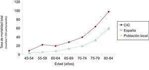 Tasa de mortalidad por todas las causas en esta población comparada con la población española y local según grupos de edad. CIC: cardiopatía isquémica crónica.