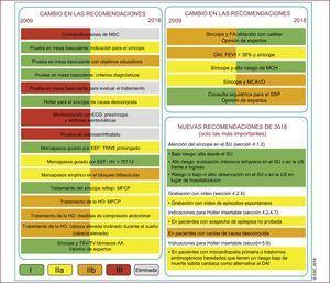 Conceptos nuevos y revisados en la guía de 2018. AA: antiarrítmico; DAI: desfibrilador automático implantable; ECG: electrocardiograma; EEF: estudio electrofisiológico; FA: fibrilación auricular; FEVI: fracción de eyección del ventrículo izquierdo; HO: hipotensión ortostática; MCVD: miocardiopatía arritmogénica del ventrículo derecho; MCH: miocardiopatía hipertrófica; MFCP: maniobra física de contrapresión; MSC: masaje del seno carotídeo; SSP: seudosíncope psicogénico; STPO: síndrome de taquicardia postural ortostática; SU: servicio de urgencias; TRNS: tiempo de recuperación del nódulo sinusal; TSV: taquicardia supraventricular; TV: taquicardia ventricular; US: unidad de síncope. Reproducida con permiso de Brignole et al.1, por gentileza de la Sociedad Europea de Cardología y European Heart Journal, a través de OUP.