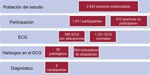 Diagrama de flujo del estudio. ECG: electrocardiograma.
