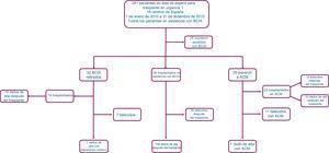 Diagrama de flujo de los pacientes y resultados de la asistencia circulatoria con BCIA. ACM: asistencia circulatoria mecánica; BCIA: balón de contrapulsación intraaórtico.