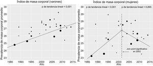 Evolución del índice de masa corporal entre 1987 y 2014, análisis de tendencia lineal y determinación de join points en estudios epidemiológicos en adultos españoles.