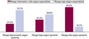 Valoración del riesgo del embarazo según la paciente, comparado con la del especialista.