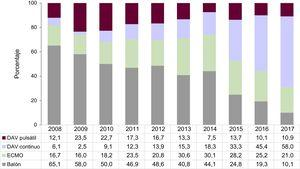 Distribución del tipo de asistencia circulatoria previa al trasplante, por años (2008-2017). DAV:dispositivo de asistencia ventricular; ECMO:oxigenador extracorpóreo de membrana.