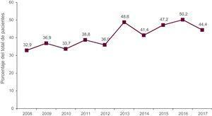 Porcentaje anual de trasplantes urgentes sobre la población total (2008-2017).