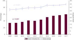 Evolución anual de la edad del donante y el porcentaje de donantes con edad>45años (2008-2017). DAV:dispositivo de asistencia ventricular; ECMO:oxigenador extracorpóreo de membrana; IC95%:intervalo de confianza del 95%.