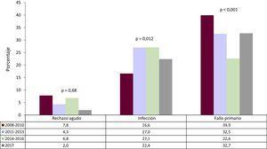 Evolución de las causas de muerte principales en el primer año postrasplante en el periodo 2008-2016, por trienios. El valor de p hace referencia a la significación de la tendencia entre trienios, excluyendo el año 2017. En 2017, solo 17pacientes tenían un seguimiento ≥1año en el momento del cierre de la base de datos.
