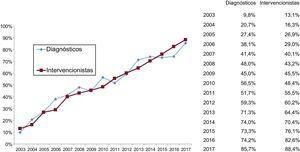 Evolución histórica desde 2003 del acceso radial en procedimientos diagnósticos e intervencionistas.