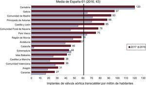 Implante percutáneo de válvula aórtica por millón de habitantes. Media española y total por comunidades autónomas en 2016 y 2017.