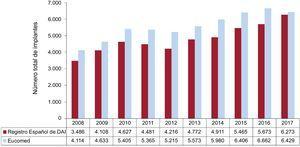 Número total de implantes registrados y los estimados por Eucomed en los años 2008-2017. DAI: desfibrilador automático implantable; Eucomed: European Confederation of Medical Suppliers Associations.