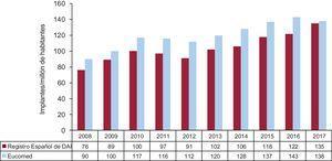 Número total de implantes registrados por millón de habitantes y los estimados por Eucomed en los años 2008-2017. DAI: desfibrilador automático implantable; Eucomed: European Confederation of Medical Suppliers Associations.