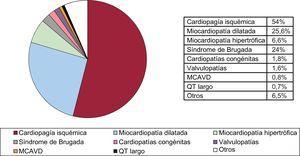Tipo de cardiopatía que motivó el implante (primoimplantes). MCAVD: miocardiopatía arritmogénica del ventrículo derecho; Otros: pacientes con más de un diagnóstico.