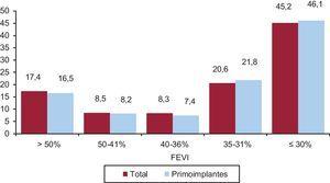 Fracción de eyección del ventrículo izquierdo (FEVI) de los pacientes del registro (total y primoimplantes).