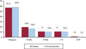 Distribución de las arritmias que motivaron implante (primoimplantes y totales). FV: fibrilación ventricular; TVMS: taquicardia ventricular monomorfa sostenida; TVNS: taquicardia ventricular no sostenida; TVP: taquicardia ventricular polimorfa.