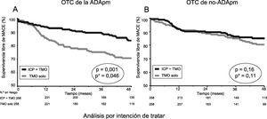 Curvas de Kaplan-Meier de los MACE por ICP frente a TMO en los grupos de pacientes con OTC de la ADApm (A) y de no-ADApm (B) tras el emparejamiento por puntuación de propensión. ADApm: arteria descendente anterior proximal o media; ICP: intervención coronaria percutánea; MACE: eventos adversos cardiovasculares mayores; OTC: oclusión coronaria total crónica; TMO: tratamiento médico óptimo. *Valores de p estimados con el modelo de riesgos de subdistribución proporcional de Fine y Gray.