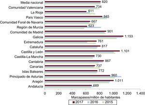 Consumo de marcapasos por millón de habitantes (medias nacional y por comunidad autónoma), 2015-2017.