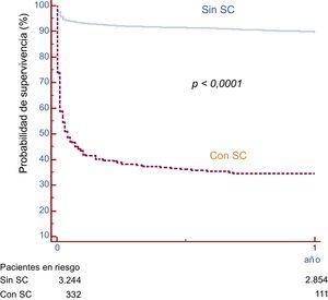 Supervivencia libre de muerte de los pacientes con y sin shock cardiogénico. Se observó una diferencia notable en la supervivencia entre los 2 grupos. SC: shock cardiogénico.