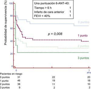 Supervivencia libre de muerte según la escala 6-ANT-40 en la cohorte de validación. La supervivencia a 1 año fue del 64,5% de los pacientes con 0 puntos, el 40,0% con 1 punto, el 28,9% con 2 puntos y el 22,2% con 3 puntos (p=0,008). FEVI: fracción de eyección del ventrículo izquierdo.