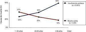 Mortalidad por insuficiencia cardiaca y muerte súbita de los pacientes con cardiopatías congénitas. Reproducido con permiso de Oliver et al.7. CV: cardiovascular.
